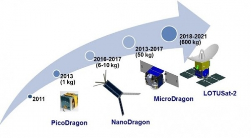 Vietnam : Lancer le satellite Micro Dragon fin de 2018