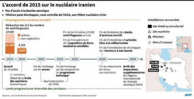 Iran : Le consensus international sur l'accord nucléaire isole les Etats-Unis
